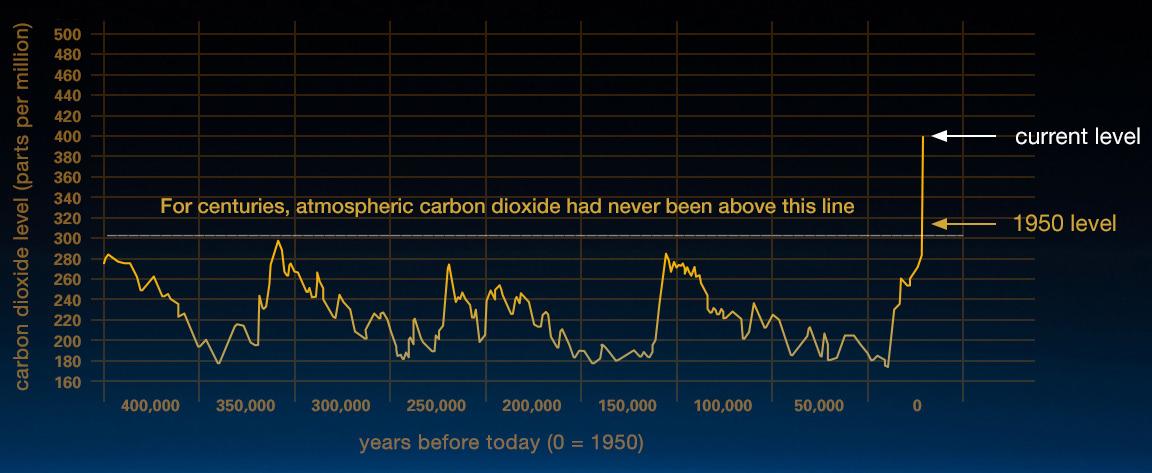 """grafico dal sito della <a href=""""https://climate.nasa.gov/evidence/"""">NASA</a>"""